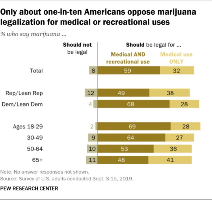 Pew Research Center marijuana legalization